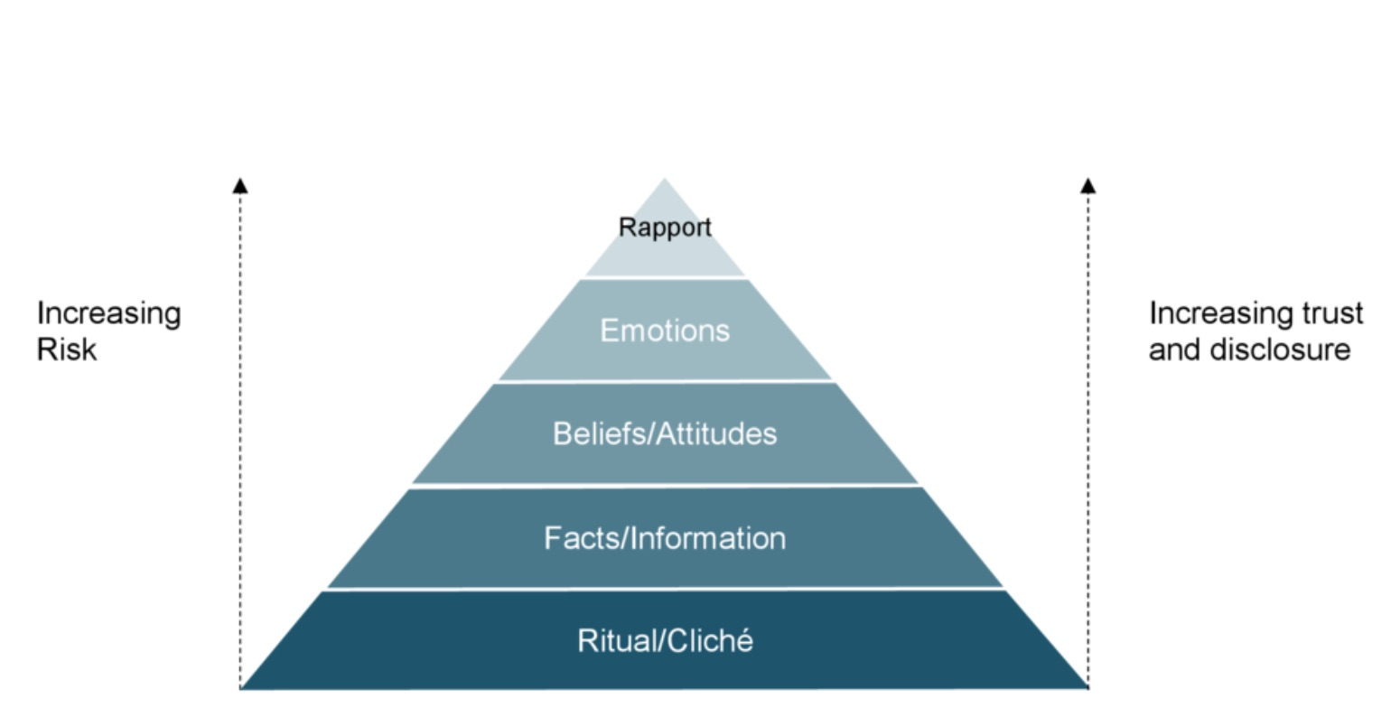 pyramid rapport