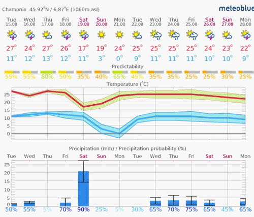 gareth blog weather chart